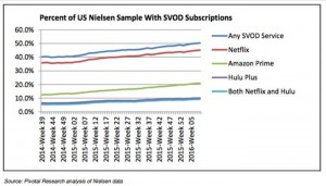Pivotal Research SVOD US penetration 2016