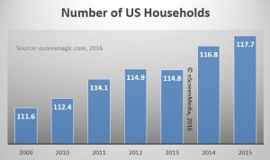 Number of households in the USA