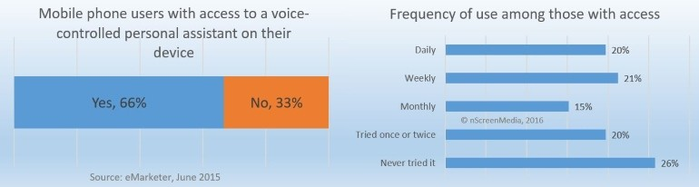 voice control usage on mobile phones