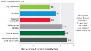 devices used to download content