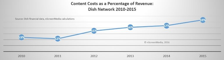 Dish content costs as a percentage of revenue