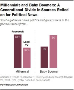 160418 Facebook use for news among millennials