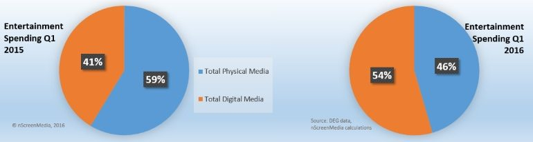 Digital versus Physical entertainment spending 2014 2015