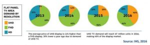 Flat panel demand in China