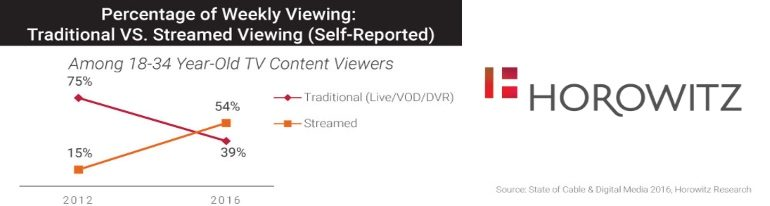 millennial TV and streaming viewing 2012-2016