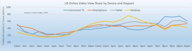 Online Video Views by Daypart and Device