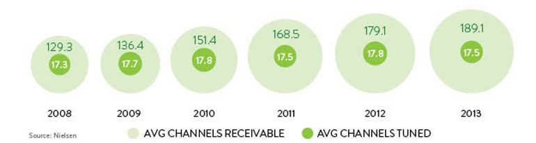 Number of channels watched versus receivable 2008-2013