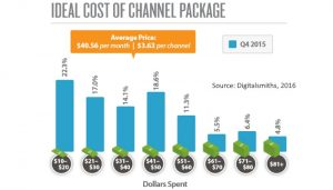 ideal cost of an a la carte package