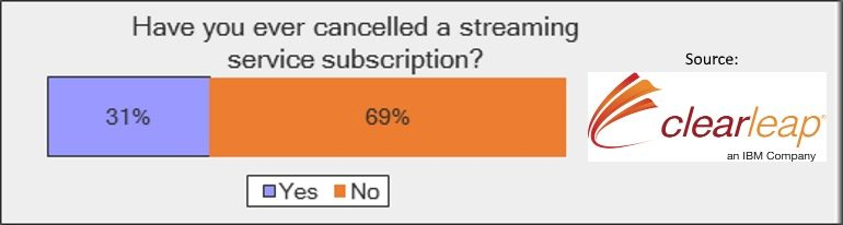 SVOD cancellers
