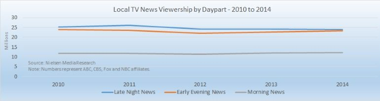 Local TV news viewership 2010-2014