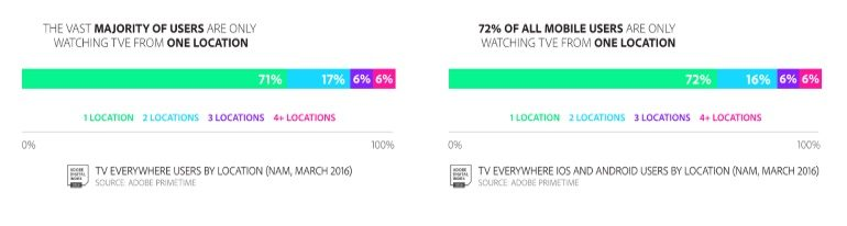 TV-Everywhere device usage