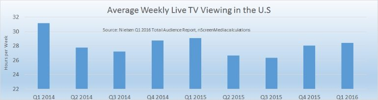 Average weekly US TV viewing