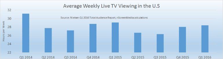 Average weekly US TV viewing