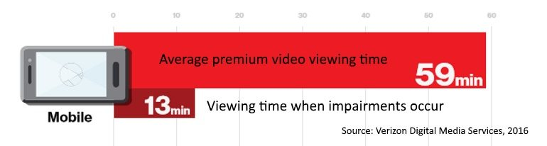mobile viewing time v impaired viewing time