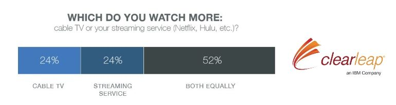 SVOD usage compared to pay TV