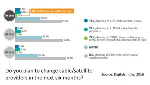 Intention to change pay TV providers Q4 2015