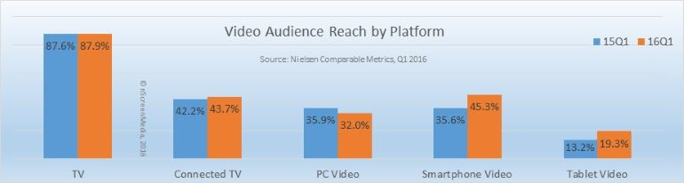 video audience reach by platform