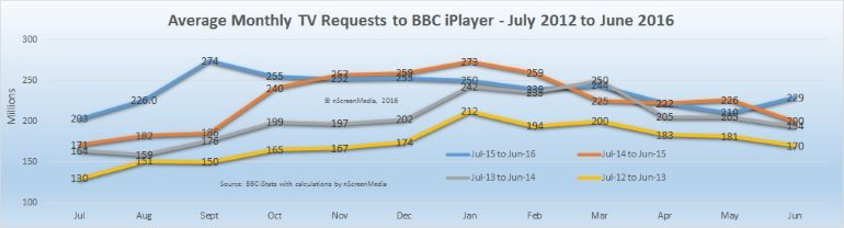 Average monthly TV requests compared by year