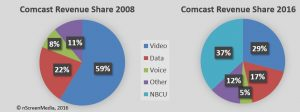 Comcast revenue sources 2008 2016
