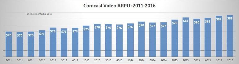 Comcast video ARPU 2011-2016