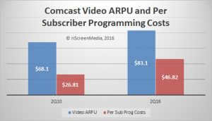 Comcast video ARPU versus per sub programming costs