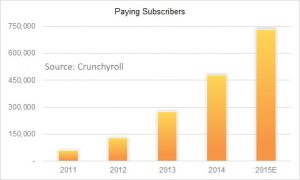 Crunchyroll subscriber growth