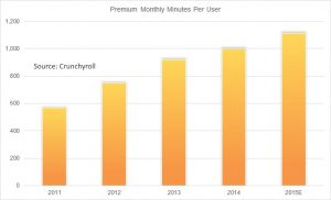 Crunchyroll viewing statistics