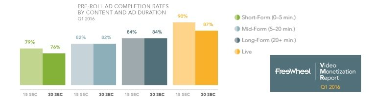 ad completion rates by content type
