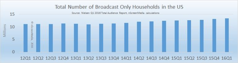 Broadcast only households in the US