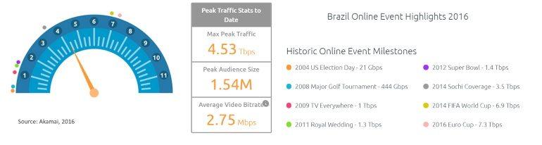 Akamai Olympics highlight data