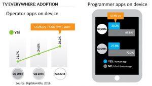 TVE adoption Q2 2016