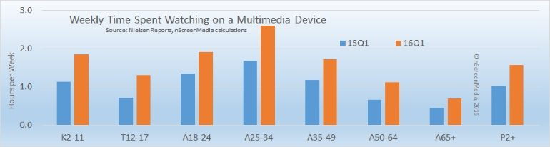Nielsen streaming media device usage Q1 2016