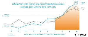 Effectiveness of recommendations and search