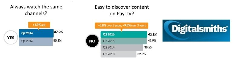 Ease of finding stuff on pay TV