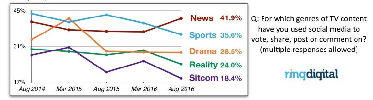 Social TV interactions by genre