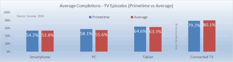 Primetime versus average hour video completion rate