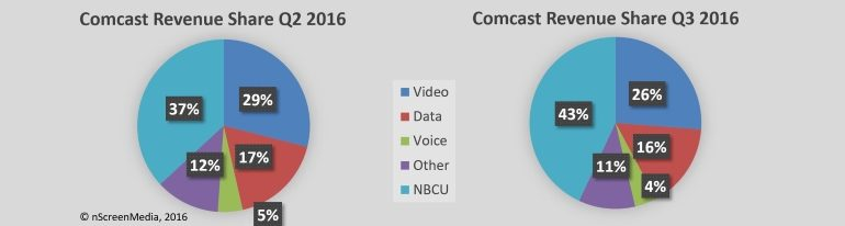 Comcast revenue share Q3 2016