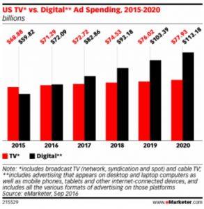 Digital versus tv ad spend to 2020