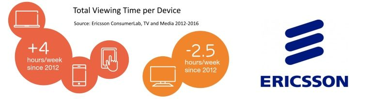 Ericsson TV viewing time versus device viewing