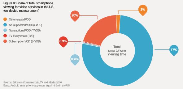 Smartphone video services time share