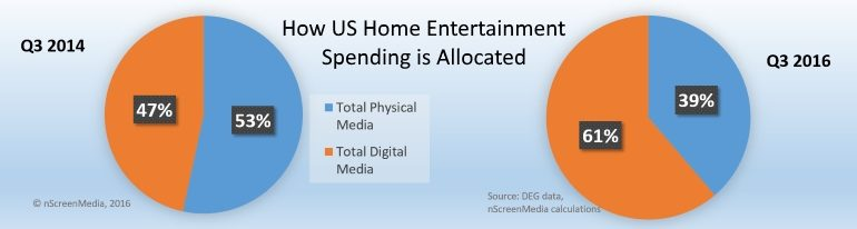 digital vs physical home entertainment spend