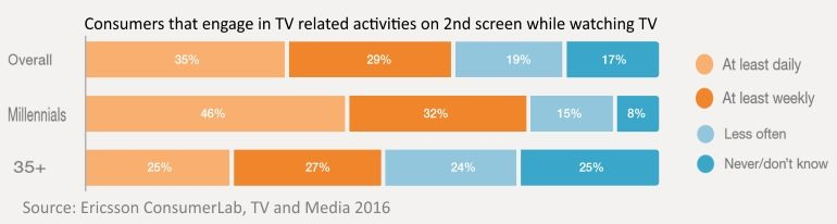 Consumers that use 2nd screen for social tv