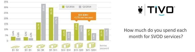 SVOD spending per month q3 2016