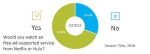 Free avod service interest Q3 2016