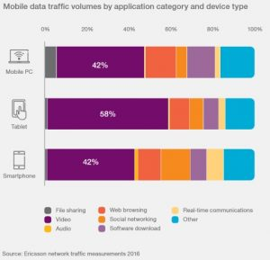 Mobile data traffic profile by device