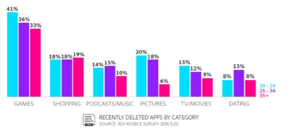 Which apps get deleted the most