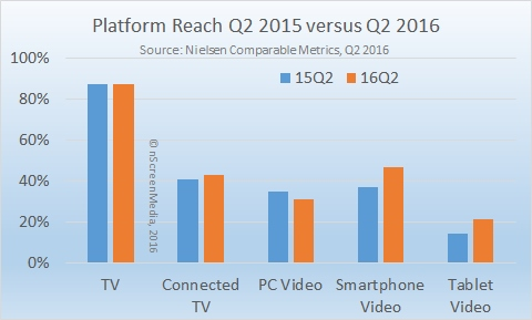 Video device reach q2 2015 2016