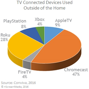Fixed streaming devices used for out of home streaming