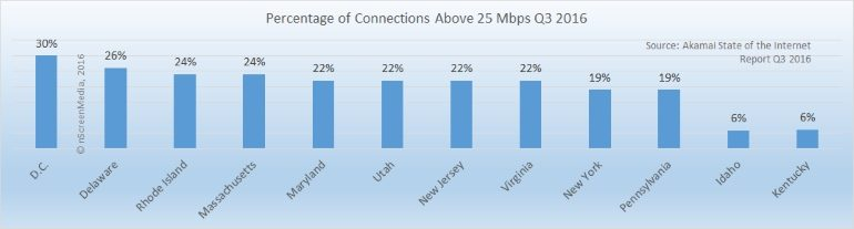 Percentage of connections above 25Mbps US Q2 2016