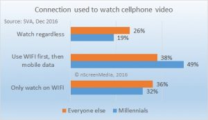 Connection used to watch on cellphone 2016